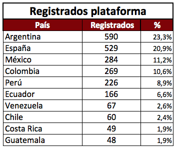 Ranking Registrados